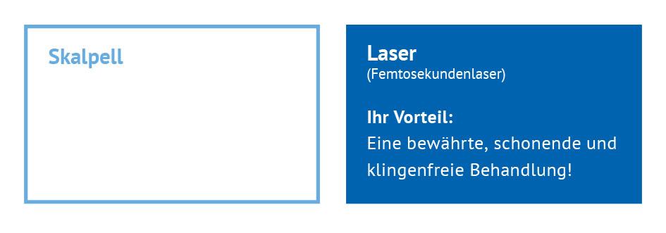 Entscheidung 1: Skalpell oder Laser